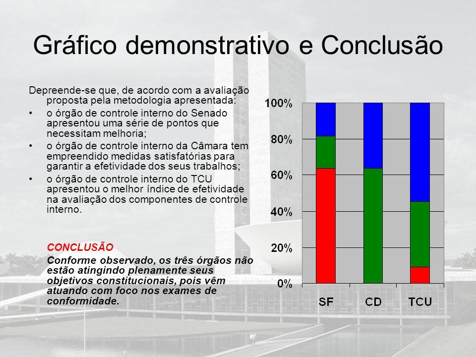 Gráfico demonstrativo e Conclusão
