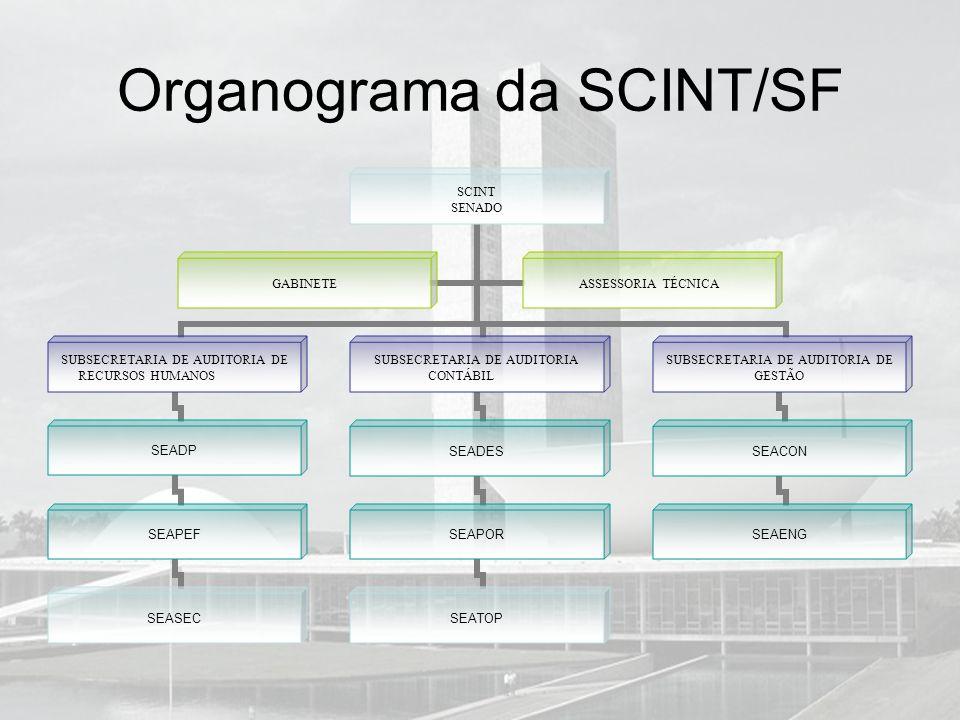 Organograma da SCINT/SF