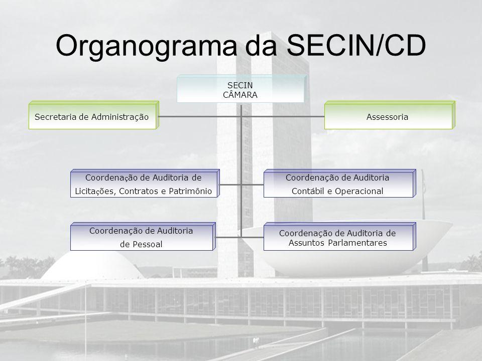 Organograma da SECIN/CD