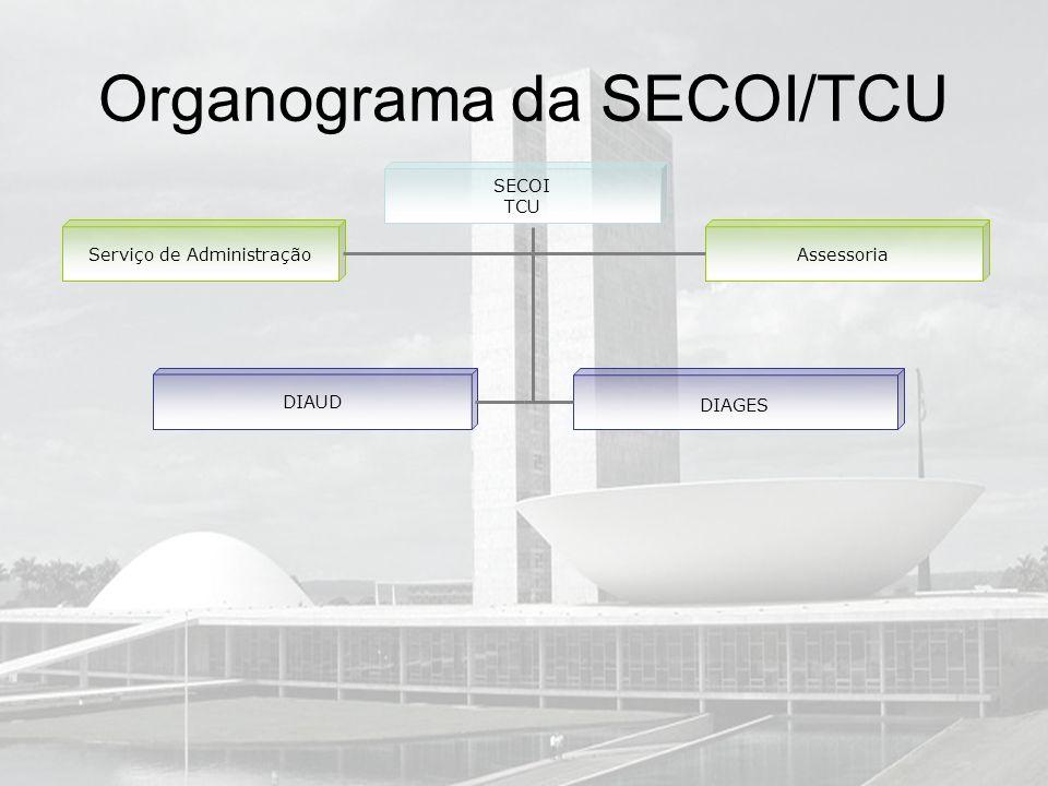 Organograma da SECOI/TCU