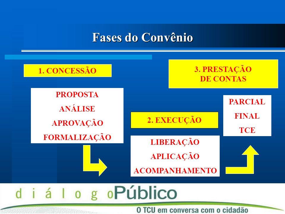 Fases do Convênio 3. PRESTAÇÃO DE CONTAS 1. CONCESSÃO PROPOSTA ANÁLISE