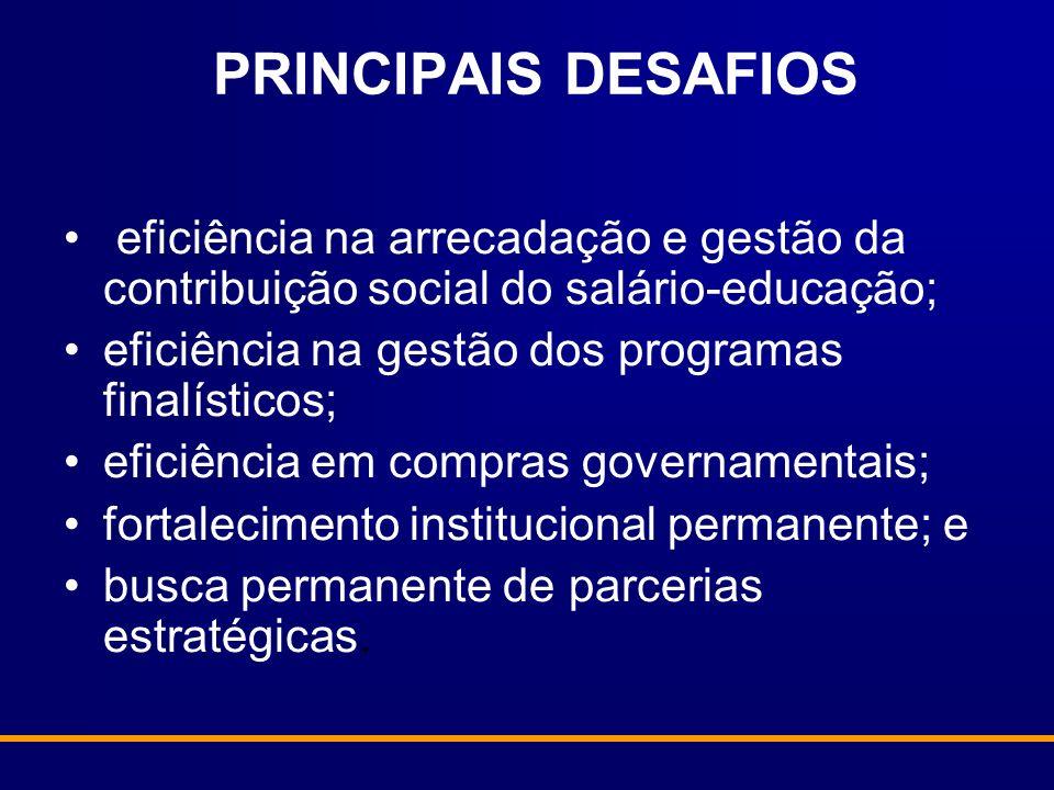PRINCIPAIS DESAFIOS eficiência na arrecadação e gestão da contribuição social do salário-educação; eficiência na gestão dos programas finalísticos;