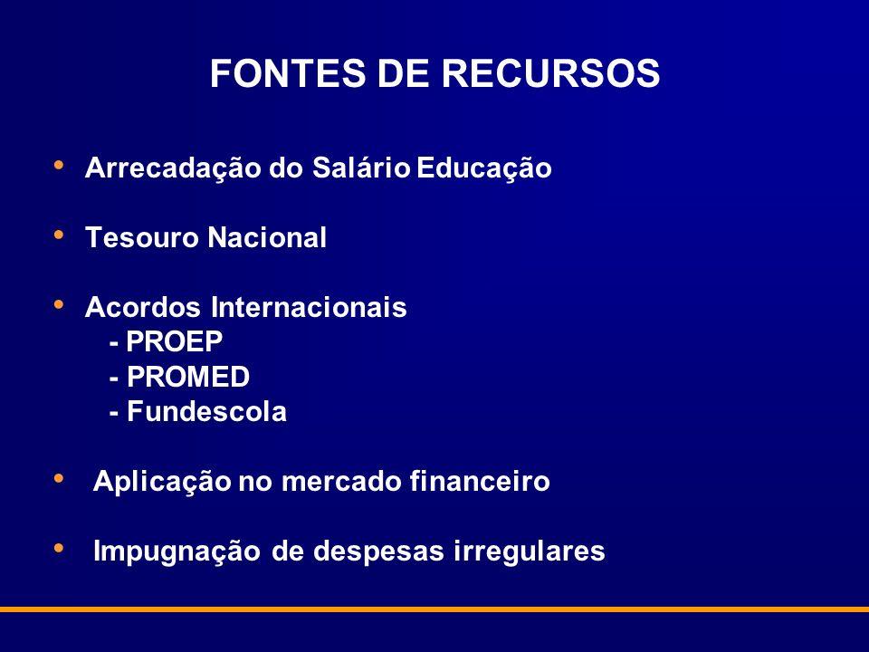 FONTES DE RECURSOS Arrecadação do Salário Educação Tesouro Nacional