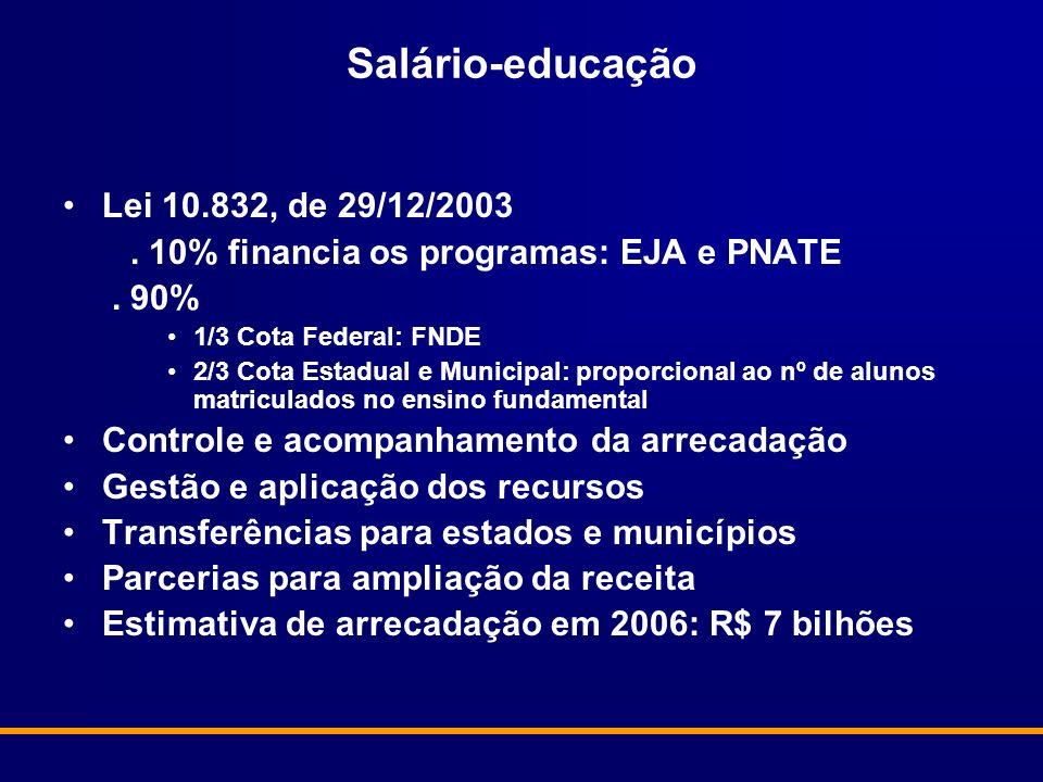 Salário-educação Lei 10.832, de 29/12/2003