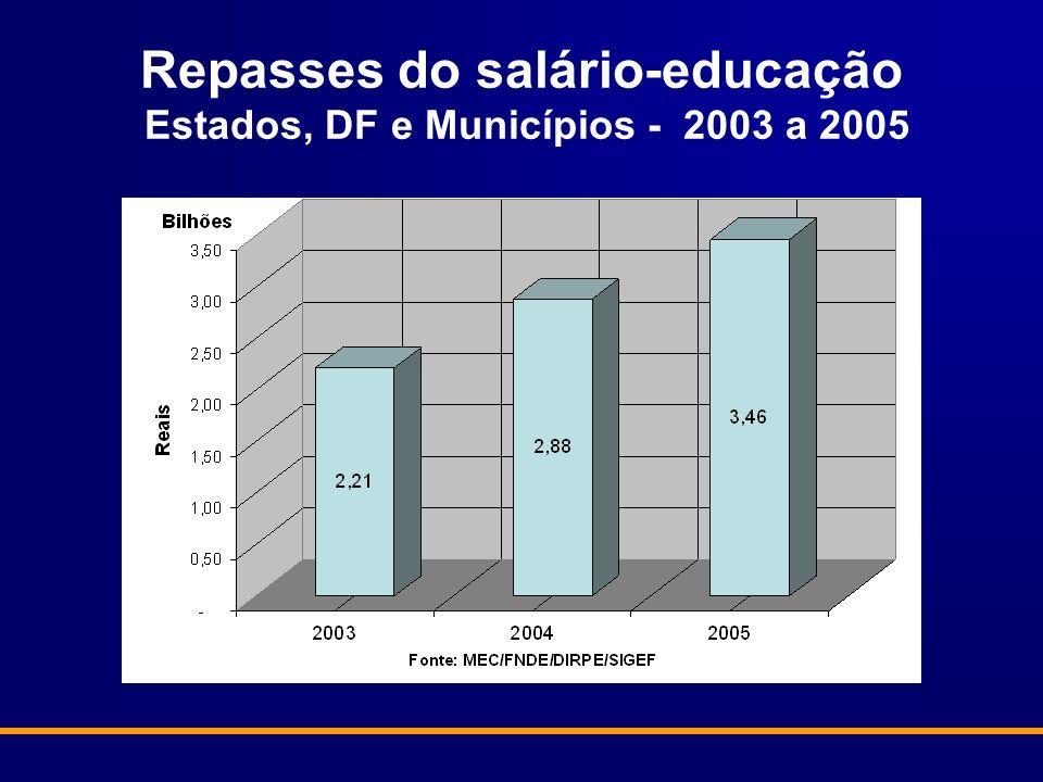 Repasses do salário-educação Estados, DF e Municípios - 2003 a 2005