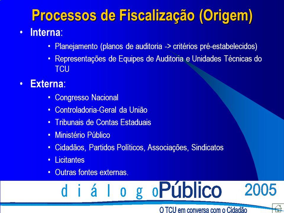 Processos de Fiscalização (Origem)