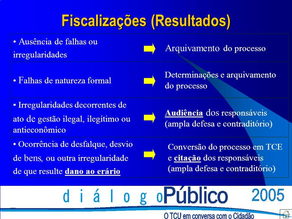 Fiscalizações (Resultados)