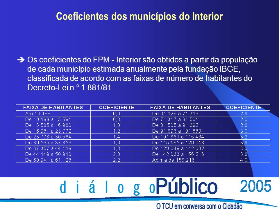 Coeficientes dos municípios do Interior