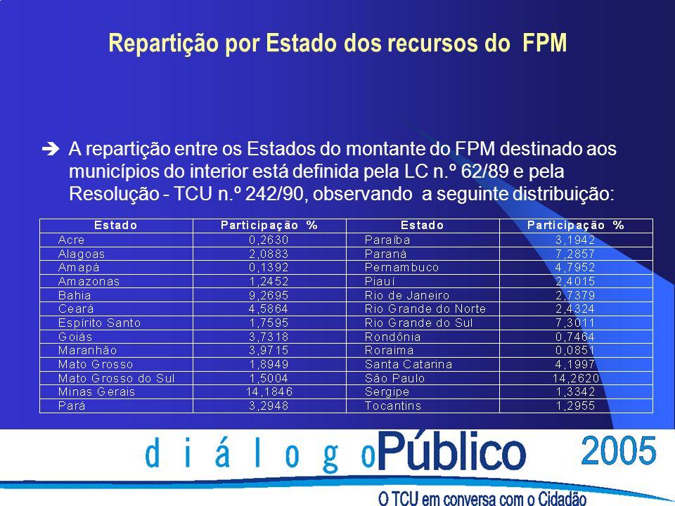 Repartição por Estado dos recursos do FPM