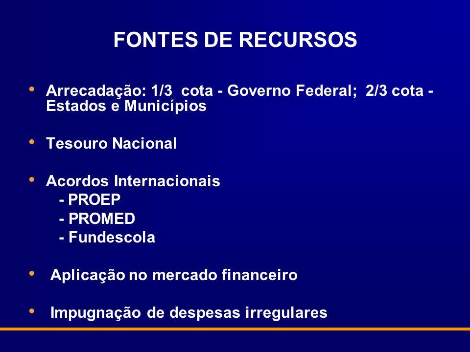 FONTES DE RECURSOSArrecadação: 1/3 cota - Governo Federal; 2/3 cota - Estados e Municípios. Tesouro Nacional.