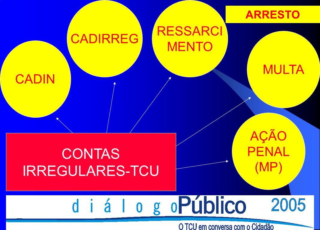CONTAS IRREGULARES-TCU RESSARCI CADIRREG MENTO MULTA CADIN AÇÃO PENAL