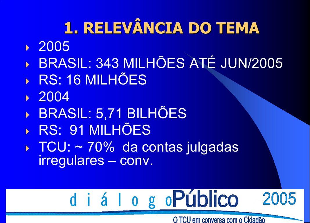 1. RELEVÂNCIA DO TEMA 2005 BRASIL: 343 MILHÕES ATÉ JUN/2005