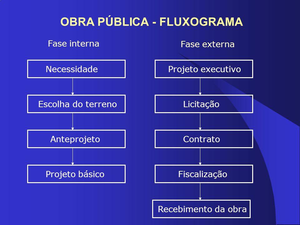 OBRA PÚBLICA - FLUXOGRAMA