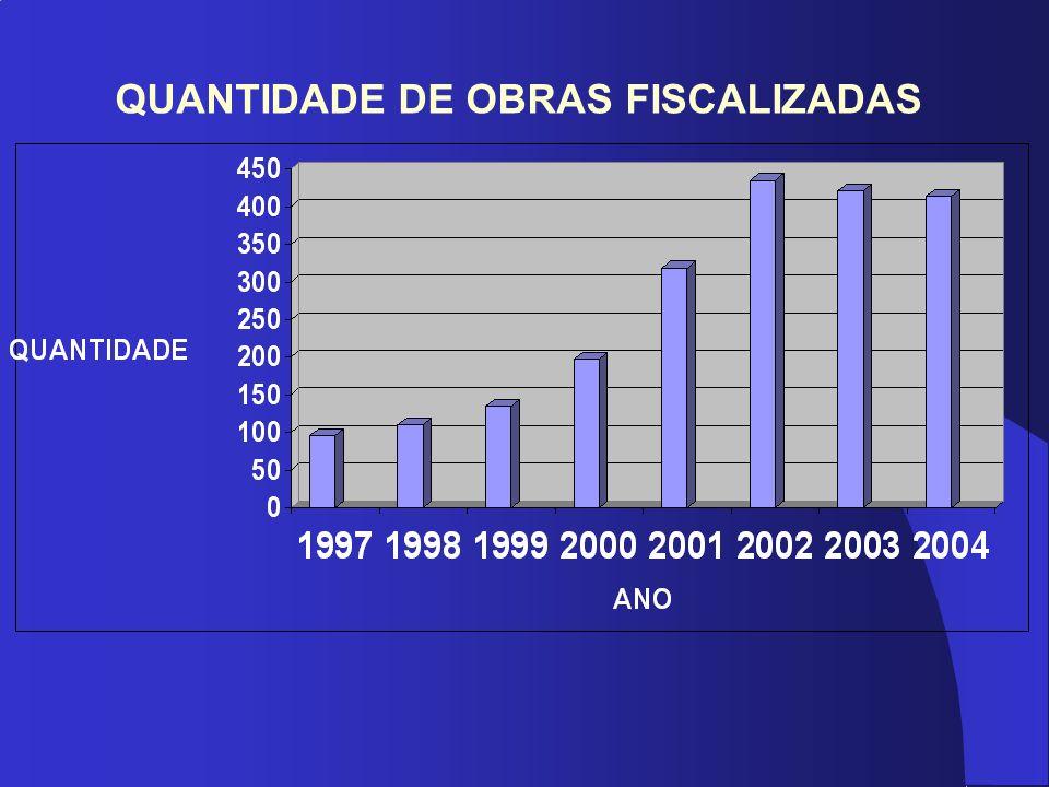 QUANTIDADE DE OBRAS FISCALIZADAS
