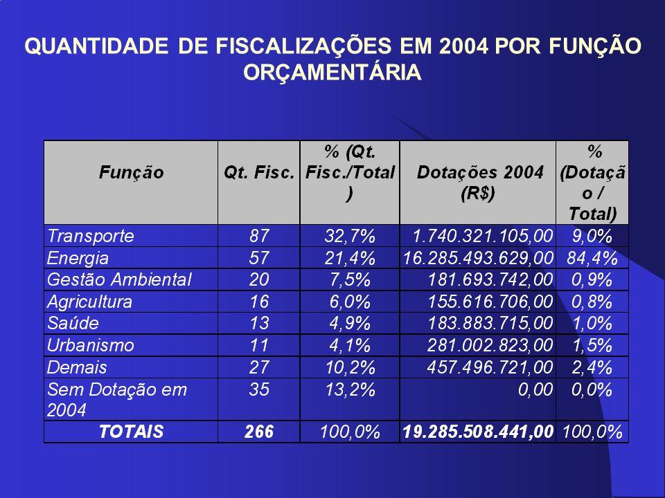 QUANTIDADE DE FISCALIZAÇÕES EM 2004 POR FUNÇÃO ORÇAMENTÁRIA