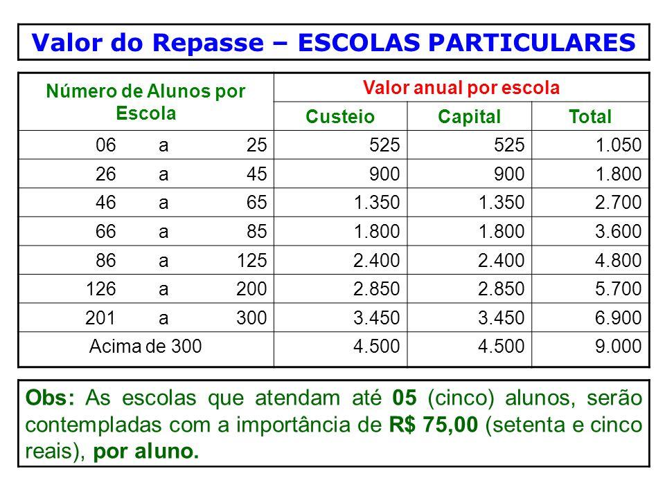 Valor do Repasse – ESCOLAS PARTICULARES Número de Alunos por Escola