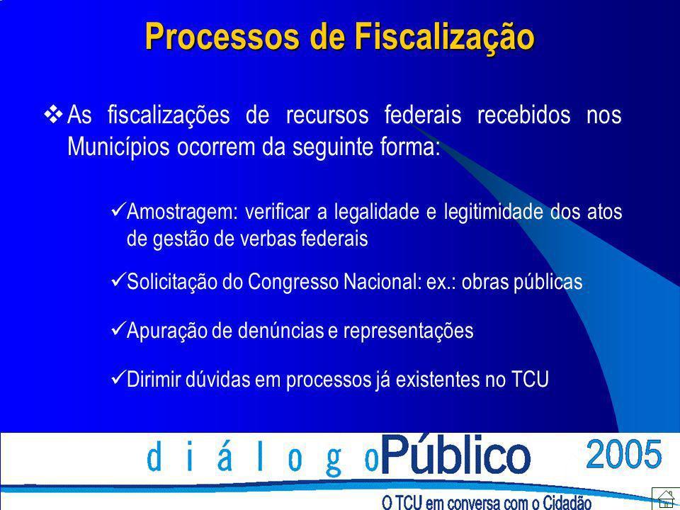 Processos de Fiscalização