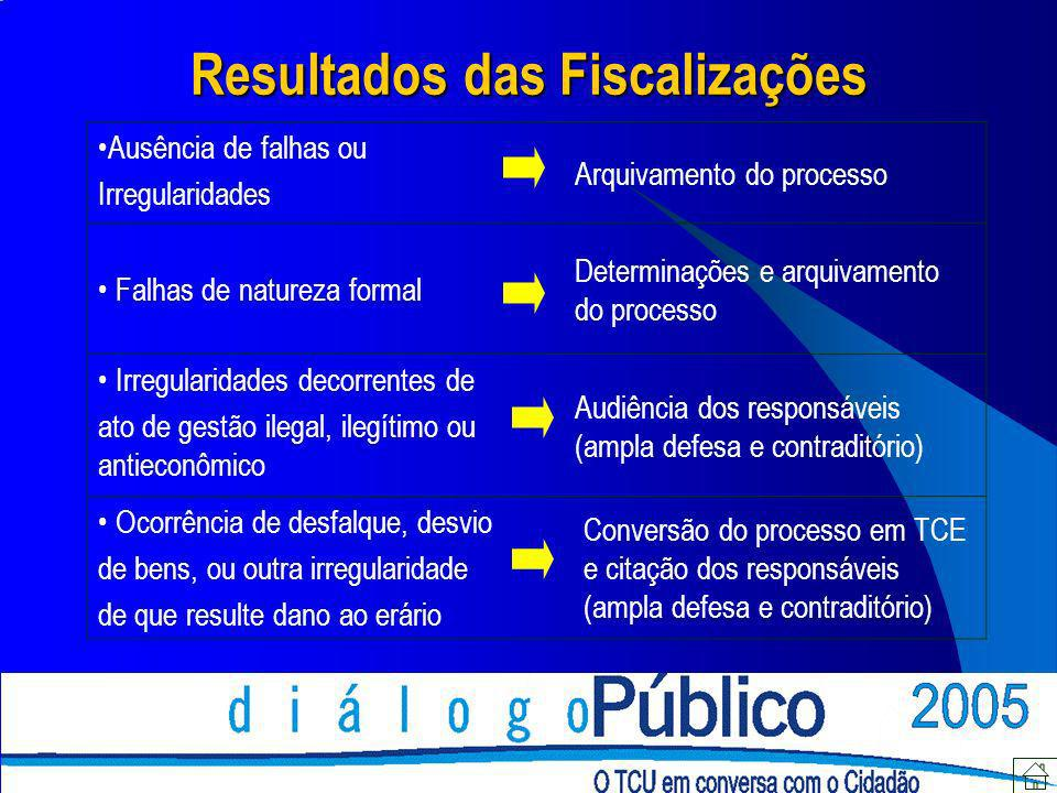 Resultados das Fiscalizações