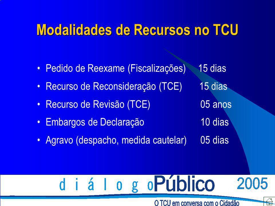 Modalidades de Recursos no TCU