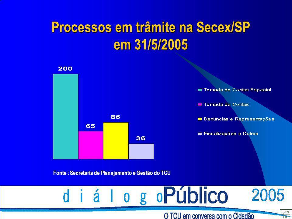 Processos em trâmite na Secex/SP em 31/5/2005
