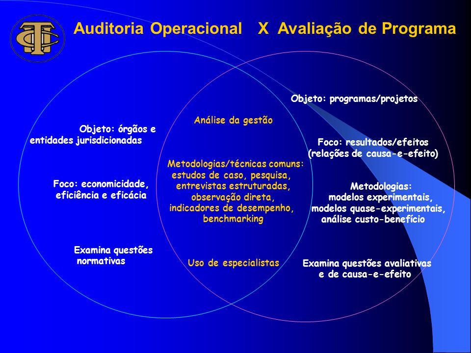 Auditoria Operacional X Avaliação de Programa
