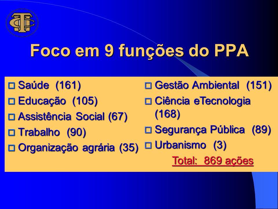 Foco em 9 funções do PPA Saúde (161) Educação (105)