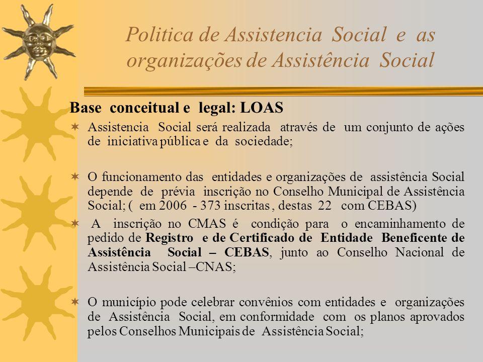 Politica de Assistencia Social e as organizações de Assistência Social