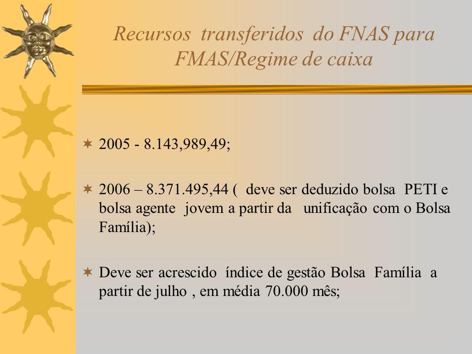 Recursos transferidos do FNAS para FMAS/Regime de caixa