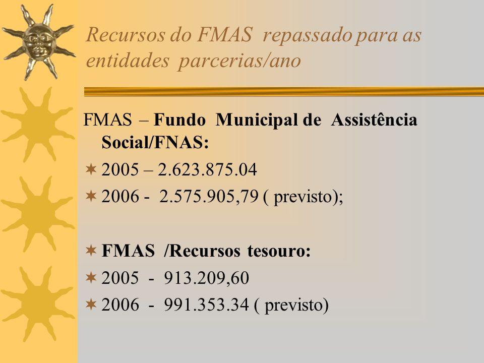Recursos do FMAS repassado para as entidades parcerias/ano