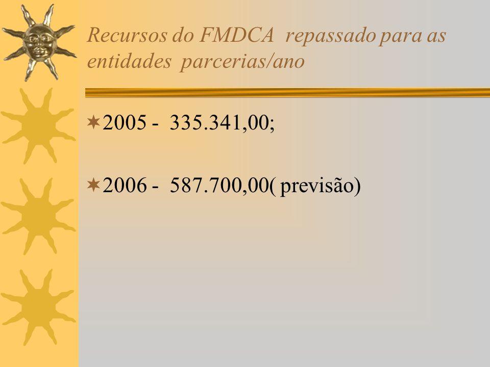 Recursos do FMDCA repassado para as entidades parcerias/ano