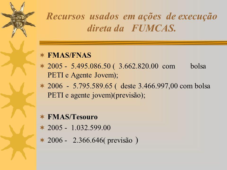 Recursos usados em ações de execução direta da FUMCAS.