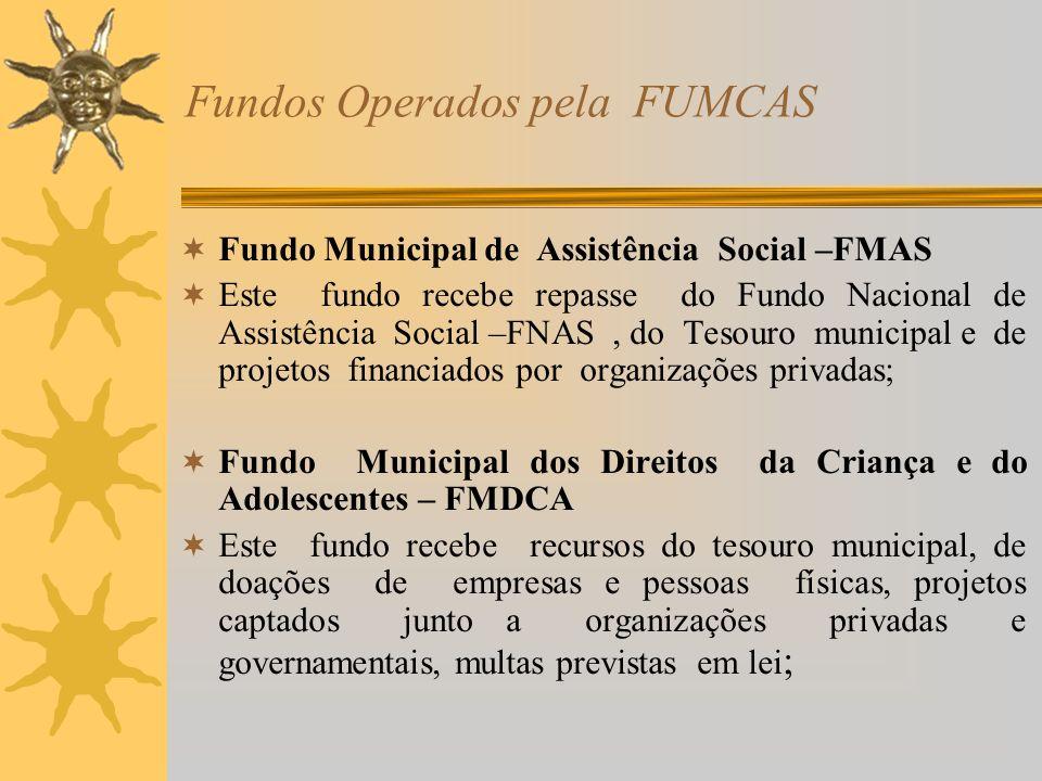 Fundos Operados pela FUMCAS
