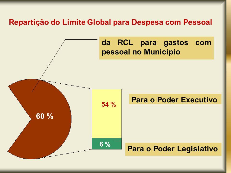 Repartição do Limite Global para Despesa com Pessoal