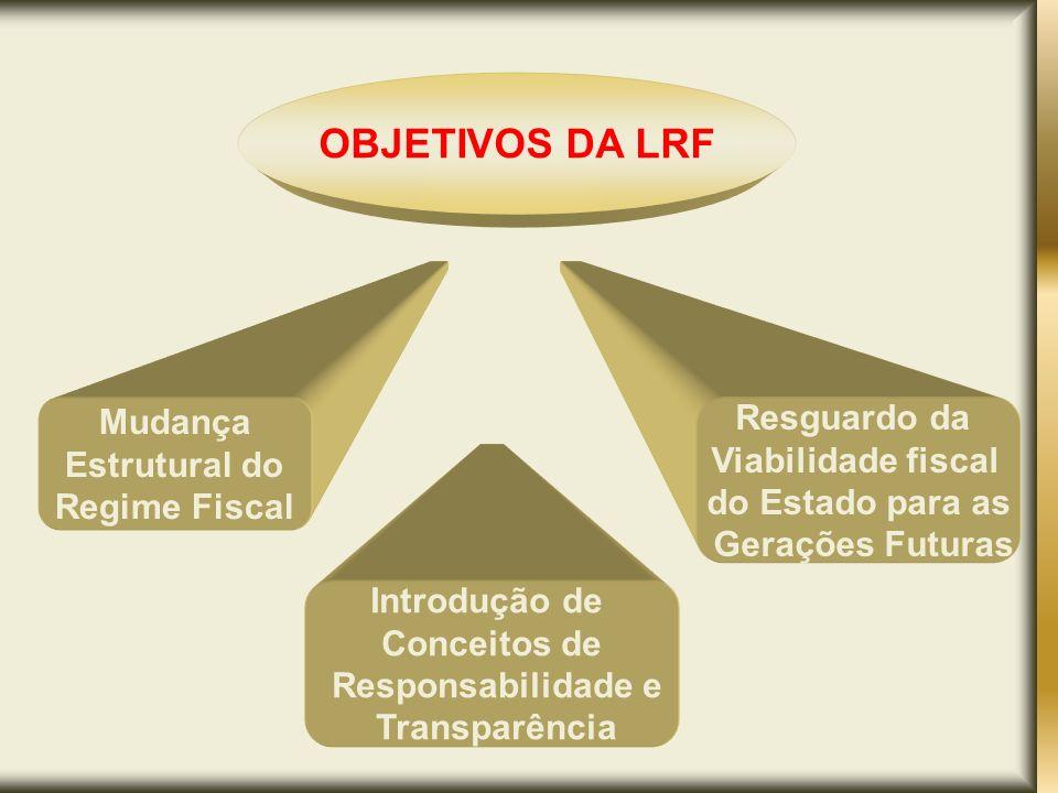 OBJETIVOS DA LRF Mudança Resguardo da Estrutural do Viabilidade fiscal