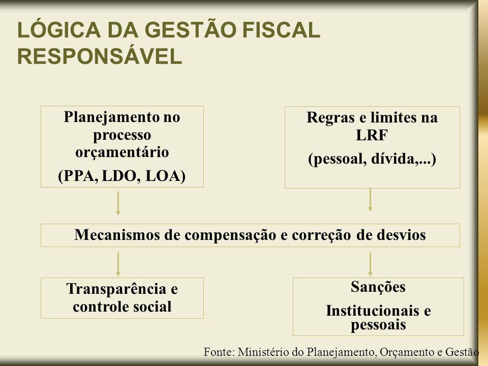 LÓGICA DA GESTÃO FISCAL RESPONSÁVEL
