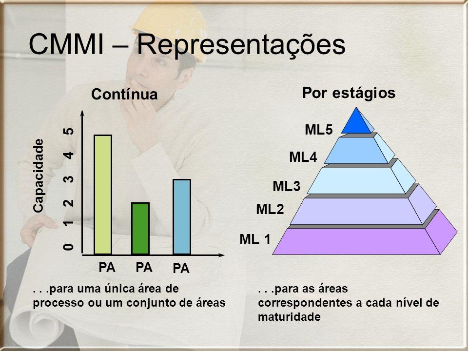 CMMI – Representações Por estágios Contínua ML5 ML4 0 1 2 3 4 5 ML3