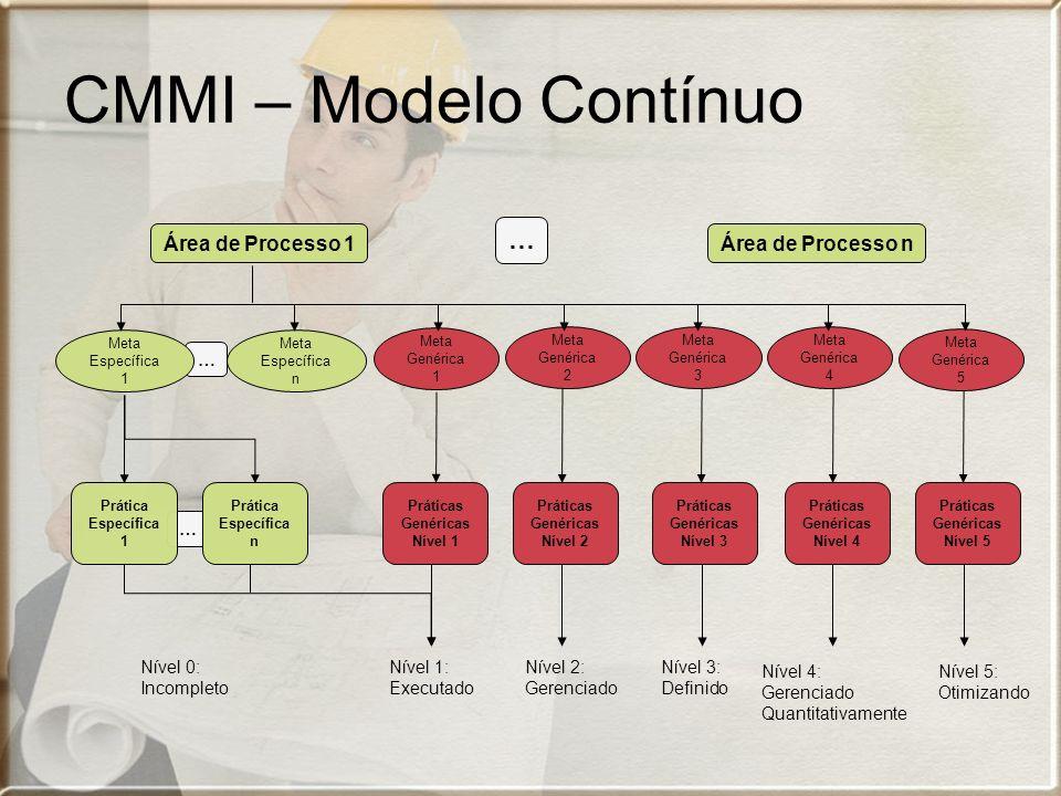 CMMI – Modelo Contínuo Área de Processo 1 Área de Processo n …