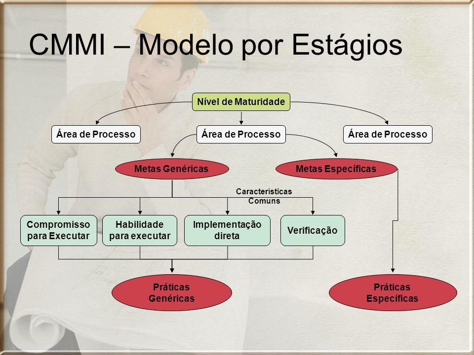 CMMI – Modelo por Estágios