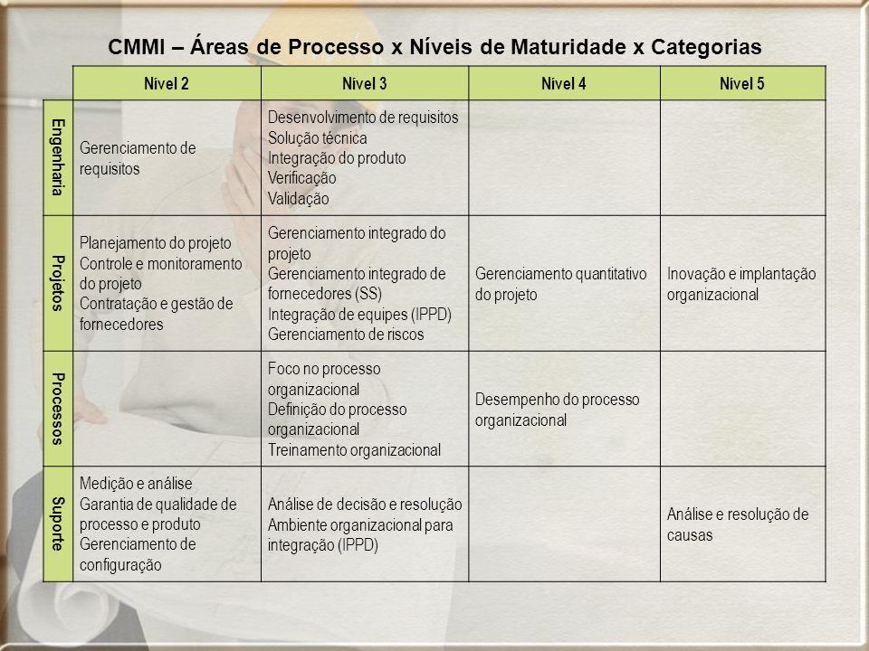 CMMI – Áreas de Processo x Níveis de Maturidade x Categorias