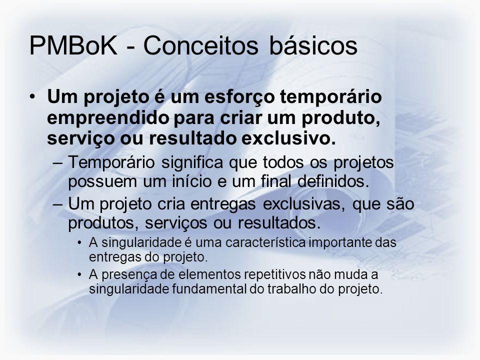 PMBoK - Conceitos básicos