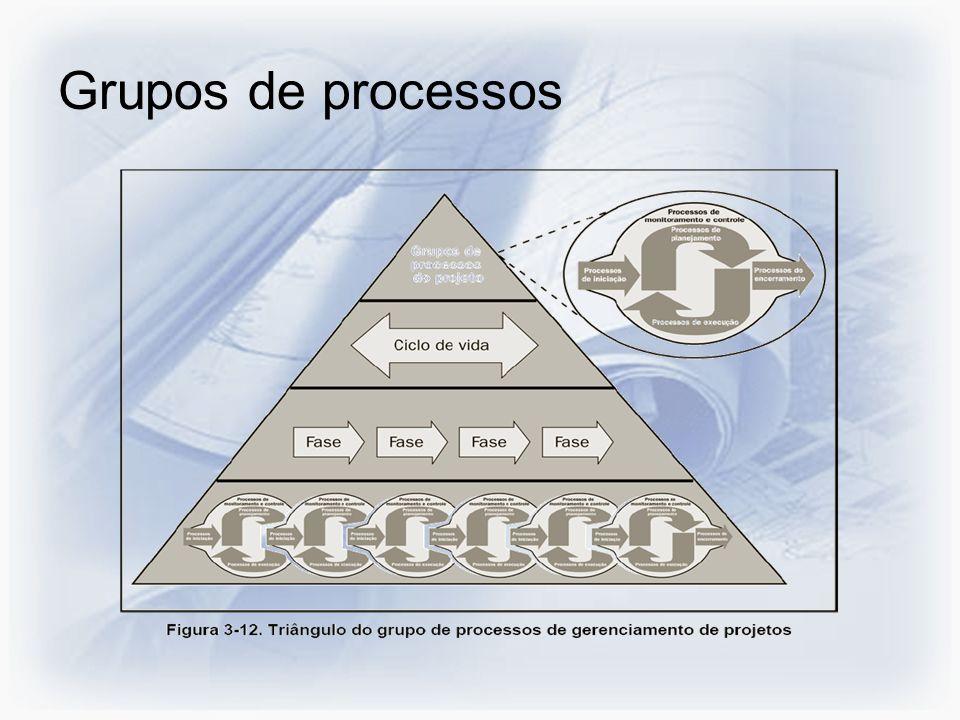 Grupos de processos