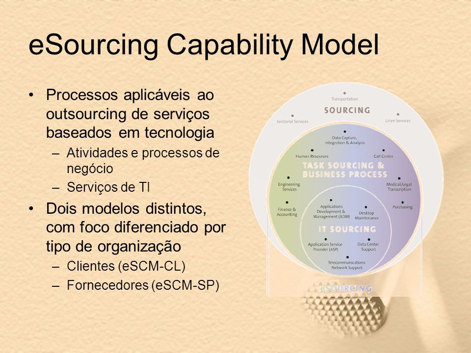 eSourcing Capability Model