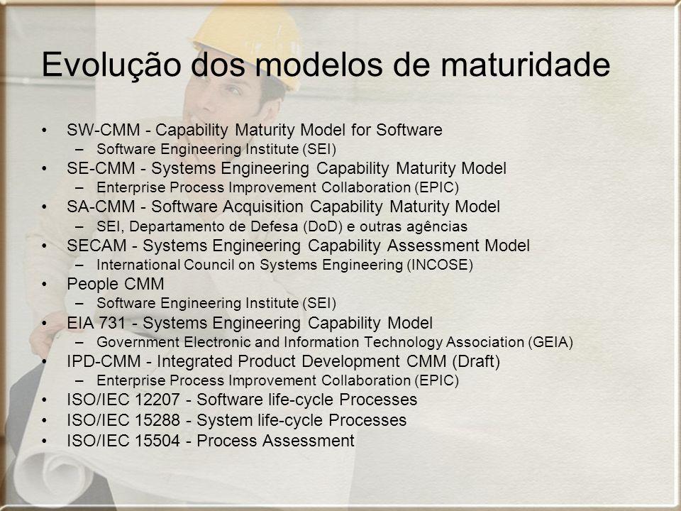 Evolução dos modelos de maturidade