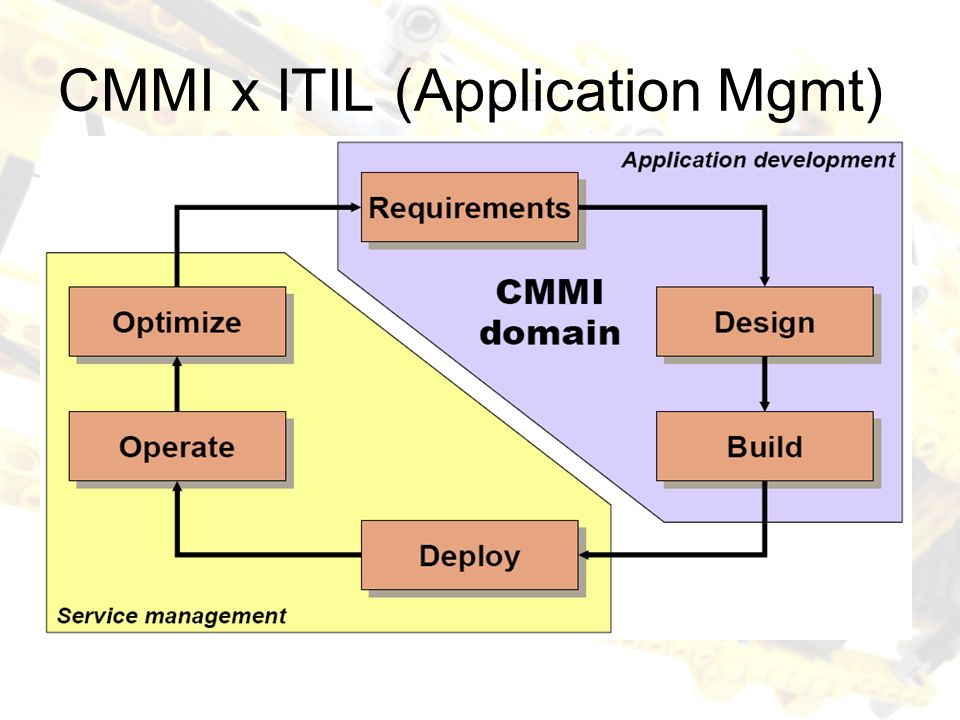 CMMI x ITIL (Application Mgmt)
