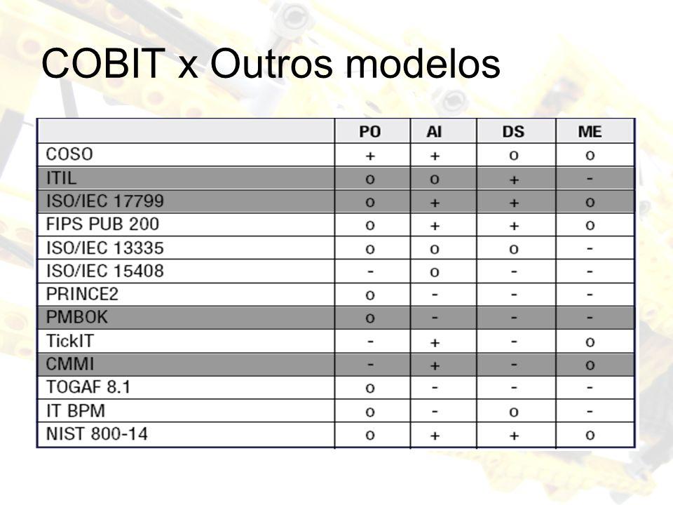 COBIT x Outros modelos
