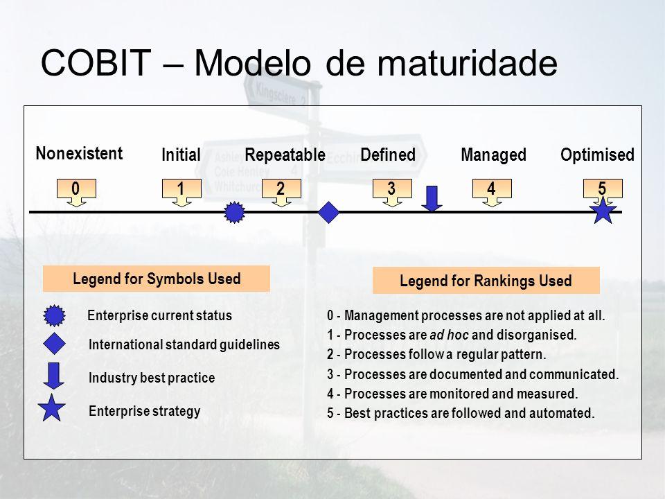 COBIT – Modelo de maturidade