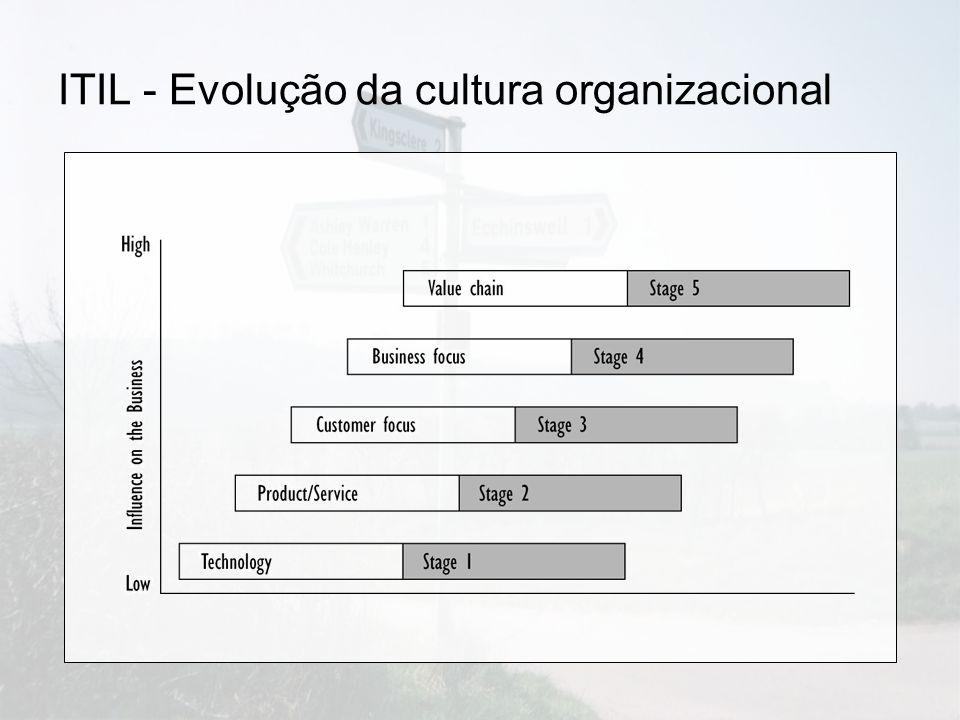 ITIL - Evolução da cultura organizacional