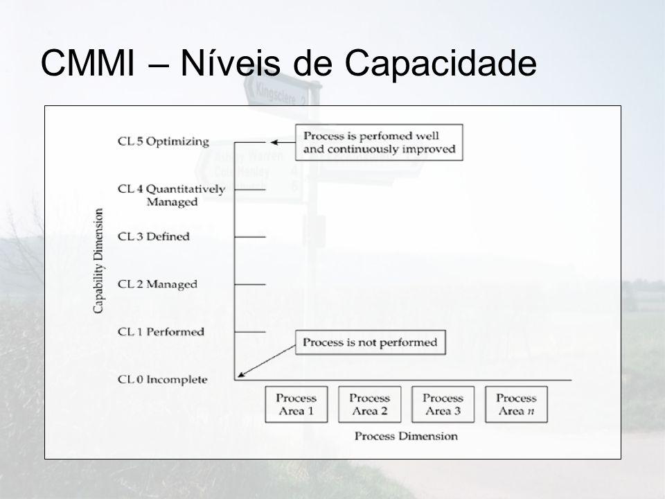 CMMI – Níveis de Capacidade