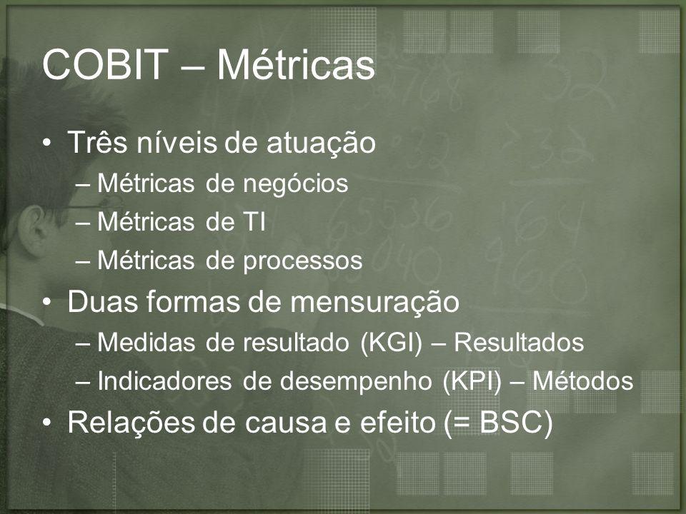 COBIT – Métricas Três níveis de atuação Duas formas de mensuração