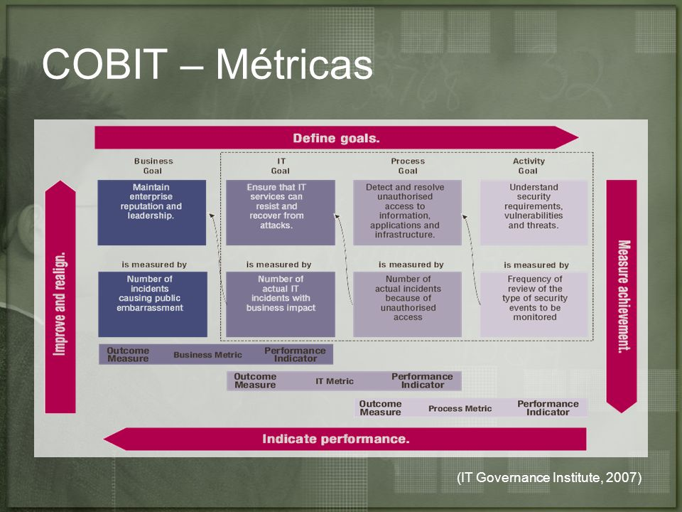 COBIT – Métricas (IT Governance Institute, 2007)